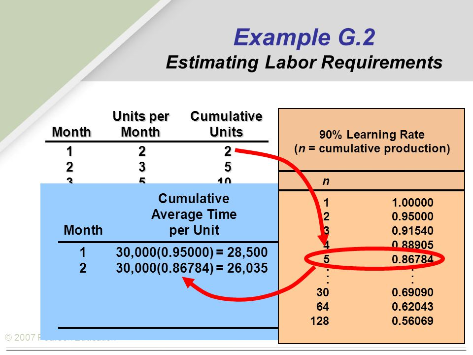 © 2007 Pearson Education Units perCumulative MonthMonthUnits 122 235 3510 4818 51230 Cumulative Average TimeTotal Hours Monthper Unitfor All Units 130,000(0.95000) = 28,50028,500(2)=57,000 230,000(0.86784) = 26,035 n 11.00000 20.95000 30.91540 40.88905 50.86784...