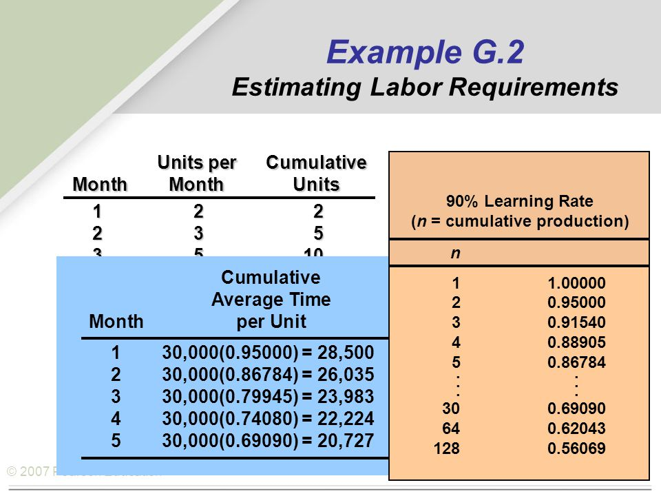 © 2007 Pearson Education Units perCumulative MonthMonthUnits 122 235 3510 4818 51230 Cumulative Average TimeTotal Hours Monthper Unitfor All Units 130,000(0.95000) = 28,50028,500(2)=57,000 230,000(0.86784) = 26,03526,035(5)=130,175 330,000(0.79945) = 23,98323,983(10)=239,830 430,000(0.74080) = 22,22422,224(18)=400,032 530,000(0.69090) = 20,72720,727(30)=621,810 n 11.00000 20.95000 30.91540 40.88905 50.86784...