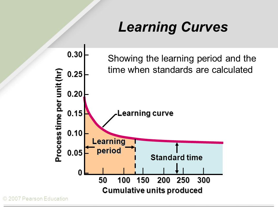 © 2007 Pearson Education Learning Curves 0.30 0.30 – 0.25 0.25 – 0.20 0.20 – 0.15 0.15 – 0.10 0.10 – 0.05 0.05 – 0 0 – |||||| 50100150200250300 Learning curve Cumulative units produced Process time per unit (hr) Learning period Standard time Showing the learning period and the time when standards are calculated