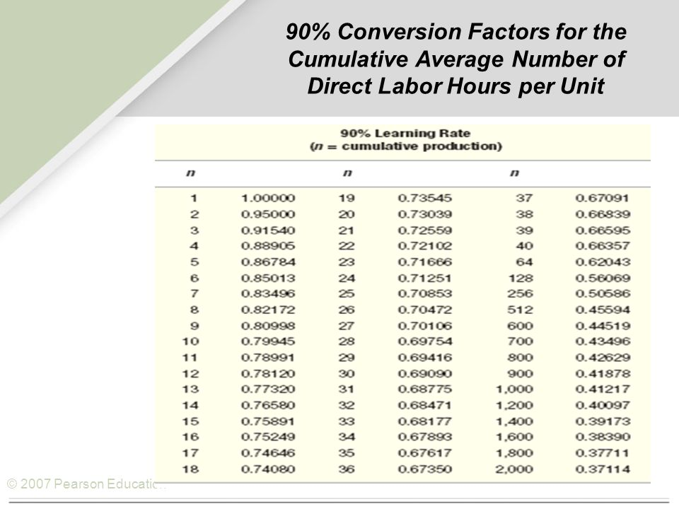 © 2007 Pearson Education 90% Conversion Factors for the Cumulative Average Number of Direct Labor Hours per Unit