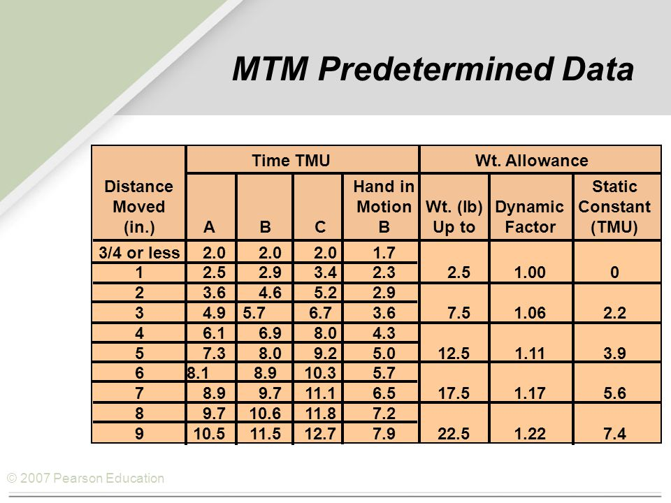 © 2007 Pearson Education MTM Predetermined Data Time TMU Wt.