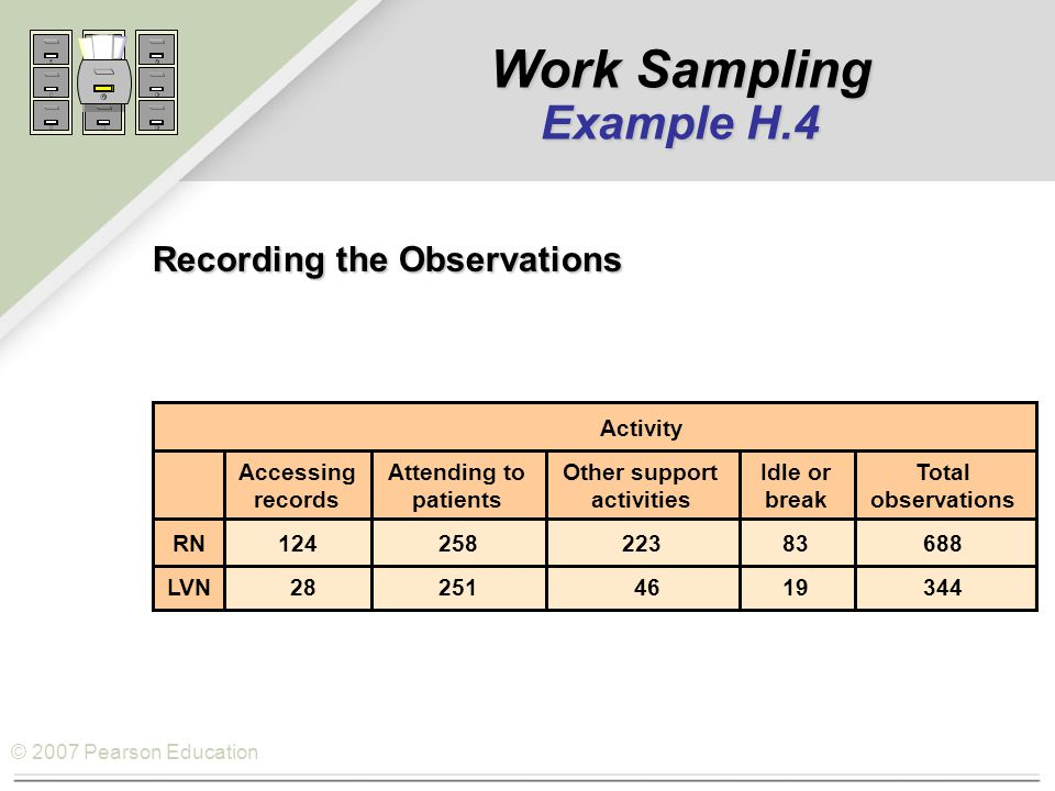 © 2007 Pearson Education Recording the Observations Activity AccessingAttending toOther supportIdle orTotal recordspatientsactivitiesbreakobservations RN12425822383688 LVN 28251 4619344 Work Sampling Example H.4