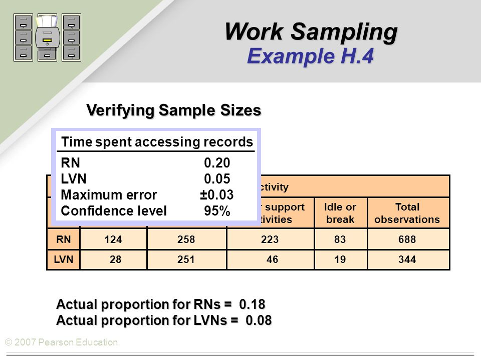 © 2007 Pearson Education Verifying Sample Sizes Verifying Sample Sizes Activity AccessingAttending toOther supportIdle orTotal recordspatientsactivitiesbreakobservations RN12425822383688 LVN 28251 4619344 Actual proportion for RNs = 0.18 Actual proportion for LVNs = 0.08 Time spent accessing records RN0.20 LVN0.05 Maximum error±0.03 Confidence level95% Work Sampling Example H.4