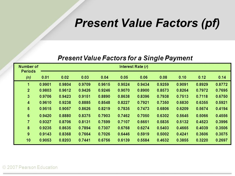 © 2007 Pearson Education Present Value Factors (pf) Present Value Factors for a Single Payment Number of Interest Rate (r) Periods (n)0.010.02 0.03 0.04 0.05 0.06 0.080.100.12 0.14 10.99010.98040.97090.96150.95240.94340.92590.90910.89290.8772 20.98030.96120.94260.92460.90700.89000.85730.82640.79720.7695 30.97060.94230.91510.88900.86380.83960.79380.75130.71180.6750 40.96100.92380.88850.85480.82270.79210.73500.68300.63550.5921 50.95150.90570.86260.82190.78350.74730.68060.62090.56740.4194 60.94200.88800.83750.79030.74620.70500.63020.56450.50660.4556 70.93270.87060.81310.75990.71070.66510.58350.51320.45230.3996 80.92350.86350.78940.73070.67680.62740.54030.46650.40390.3506 90.91430.83680.76640.70260.64460.59190.50020.42410.36060.3075 100.90530.82030.74410.67560.61390.55840.46320.38550.32200.2697