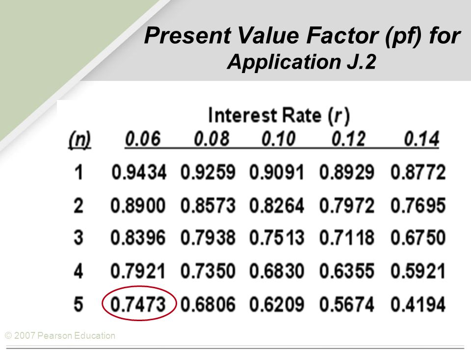 © 2007 Pearson Education Example J.2 Calculating IRR 2009:$6,380(0.8772)=$5,597 2010:$7,148(0.7695)=$5,500 2011:$6,329(0.6750)=$4,272 2012:$5,837(0.5921)=$3,456 2013:$5,837(0.5194)=$3,032 2014:$369(0.4556)=$168 NPV = ($5,597 + $5,500 + $4,272 + $3,456 + $3,032 + $168) – $16,000 NPV = $6,024 IRR by Trial and Error Discount RateNPV 14%$6,025 18%$4,092 22%$2,425 26%$977 30%– $199 28%$322