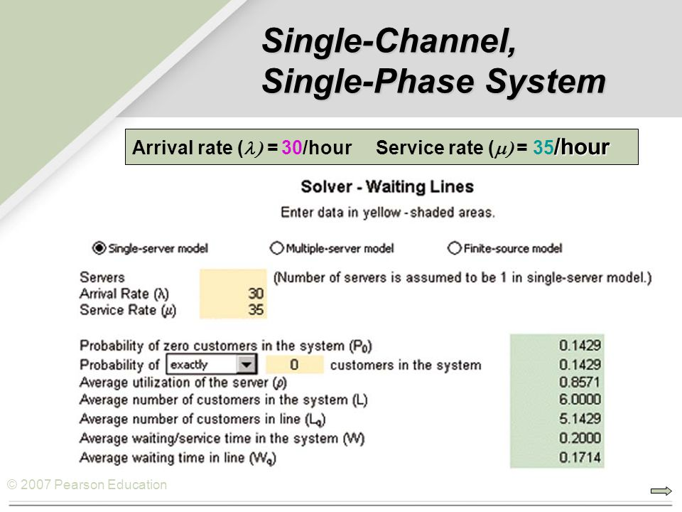 © 2007 Pearson Education Single-Channel, Single-Phase System /hour Arrival rate (  = 30/hour Service rate (  = 35 /hour