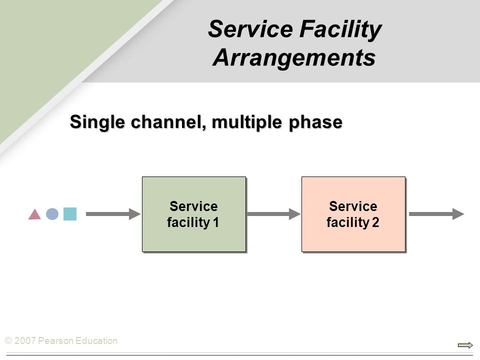 © 2007 Pearson Education Single channel, multiple phase Service Facility Arrangements Service facility 1 Service facility 2