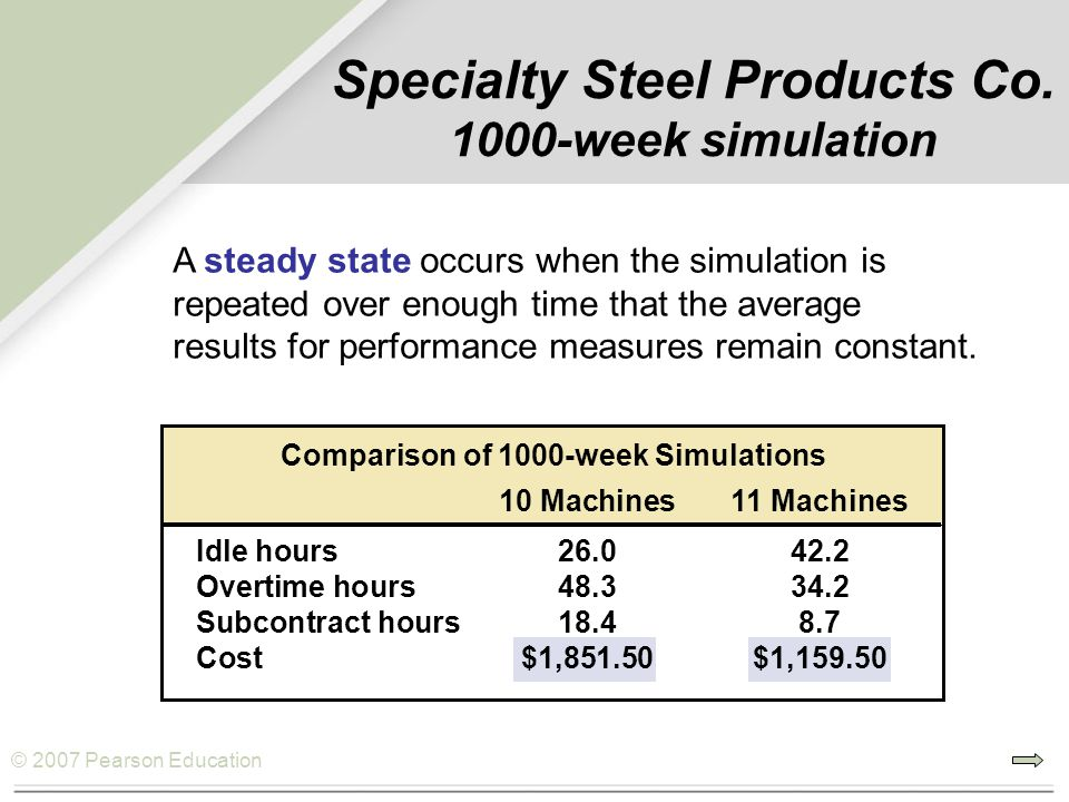 © 2007 Pearson Education Comparison of 1000-week Simulations 10 Machines11 Machines Idle hours26.042.2 Overtime hours48.334.2 Subcontract hours18.48.7 Cost$1,851.50$1,159.50 Specialty Steel Products Co.