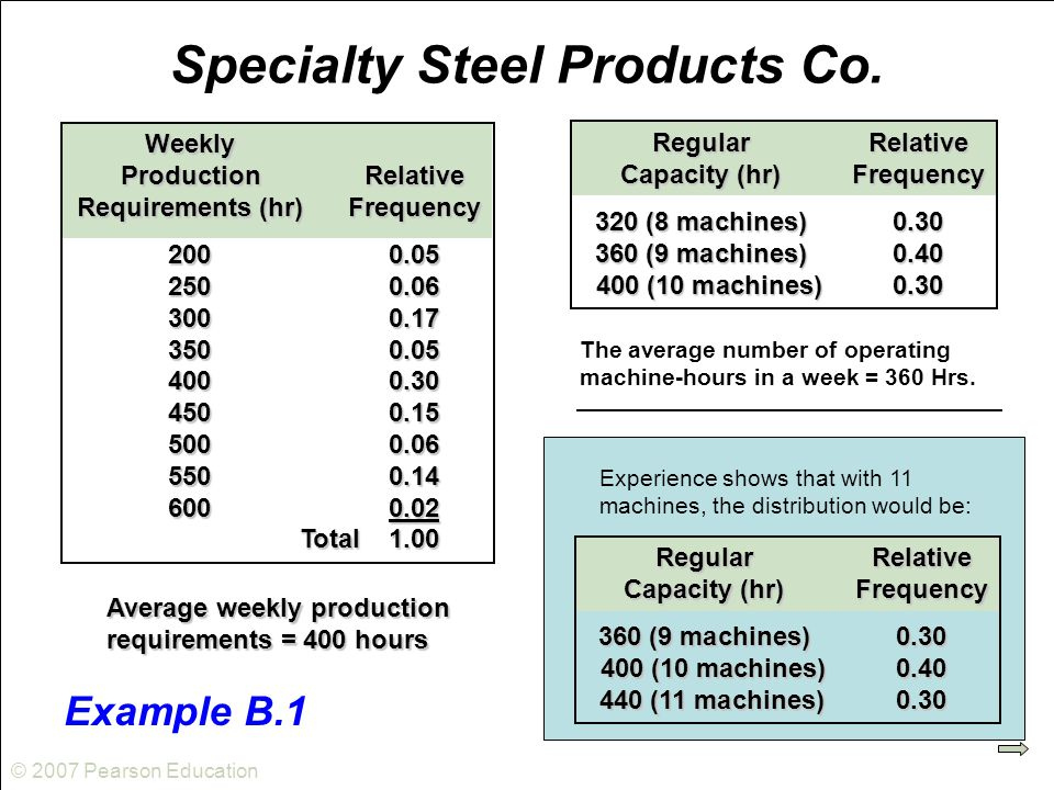 © 2007 Pearson Education Specialty Steel Products Co.