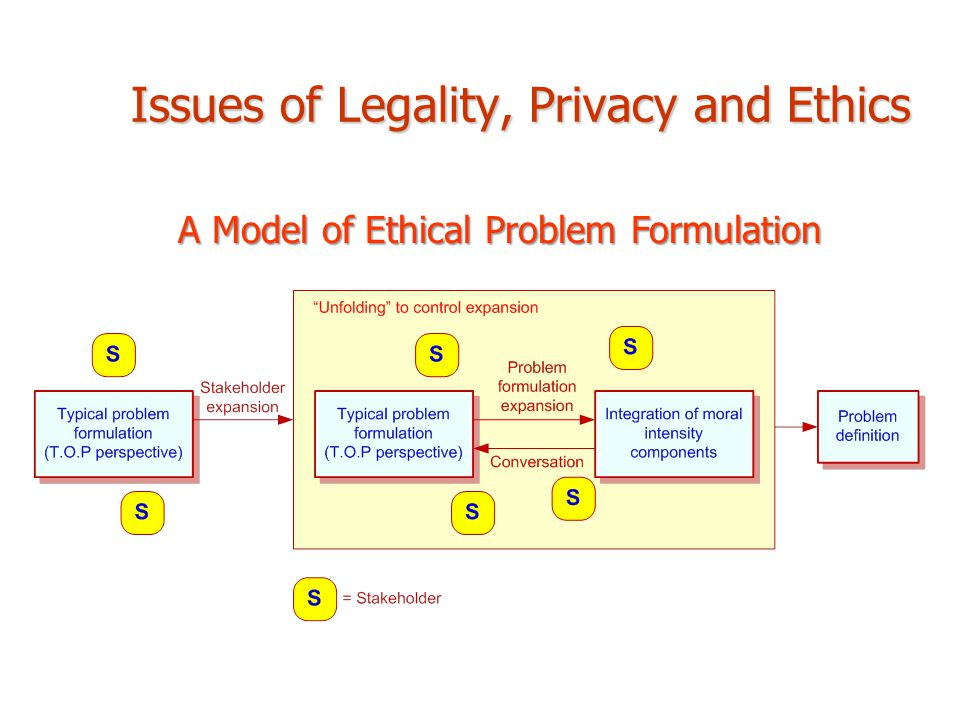 Issues of Legality, Privacy and Ethics A Model of Ethical Problem Formulation