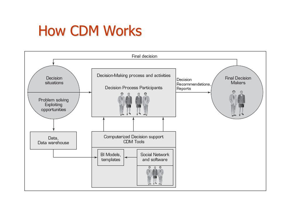 How CDM Works