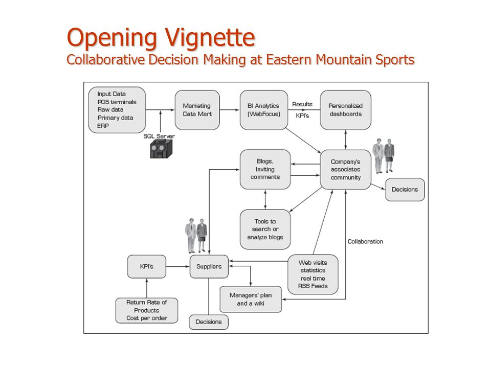 Opening Vignette Collaborative Decision Making at Eastern Mountain Sports