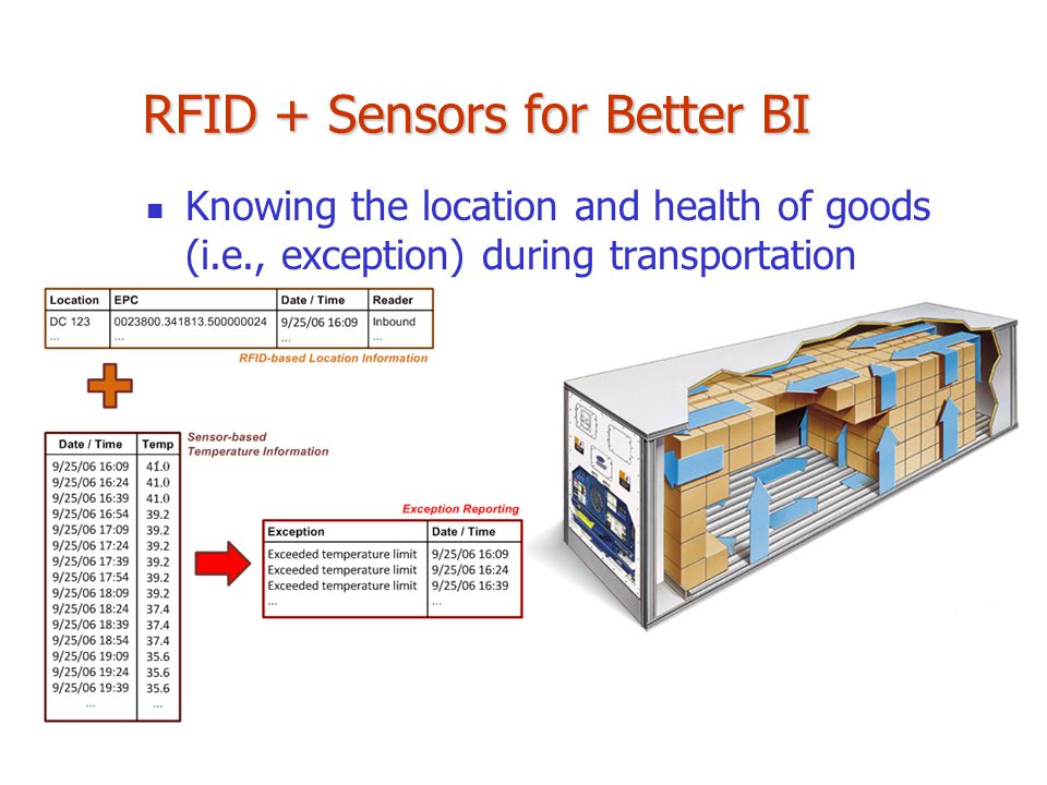 RFID + Sensors for Better BI Knowing the location and health of goods (i.e., exception) during transportation