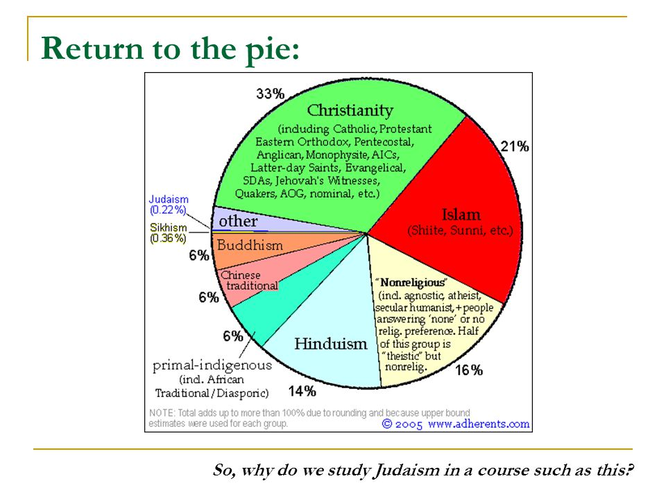 Return to the pie: So, why do we study Judaism in a course such as this?