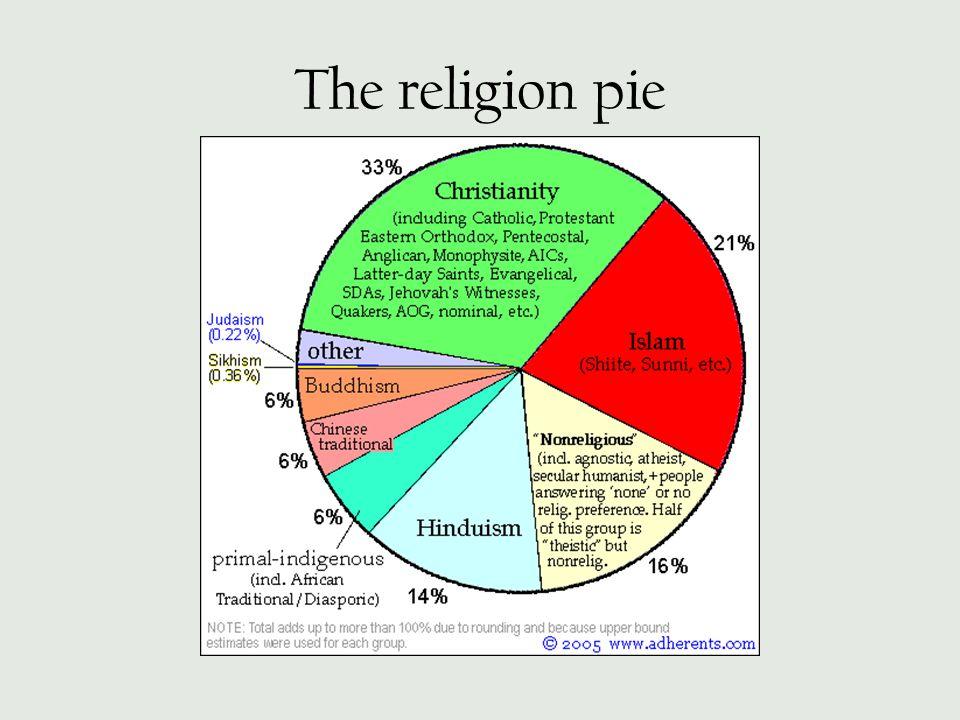 The religion pie