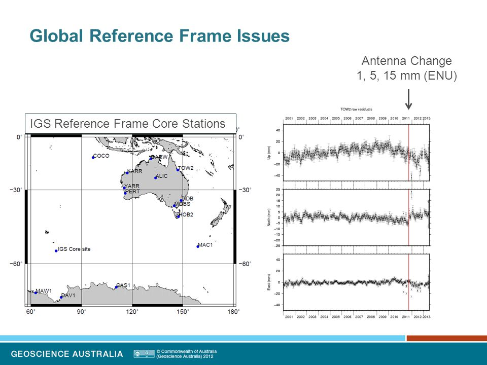 Global Reference Frame Issues Antenna Change 1, 5, 15 mm (ENU) IGS Reference Frame Core Stations