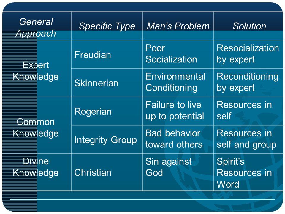 General Approach Specific TypeMan's ProblemSolution Expert Knowledge Freudian Poor Socialization Resocialization by expert Skinnerian Environmental Co
