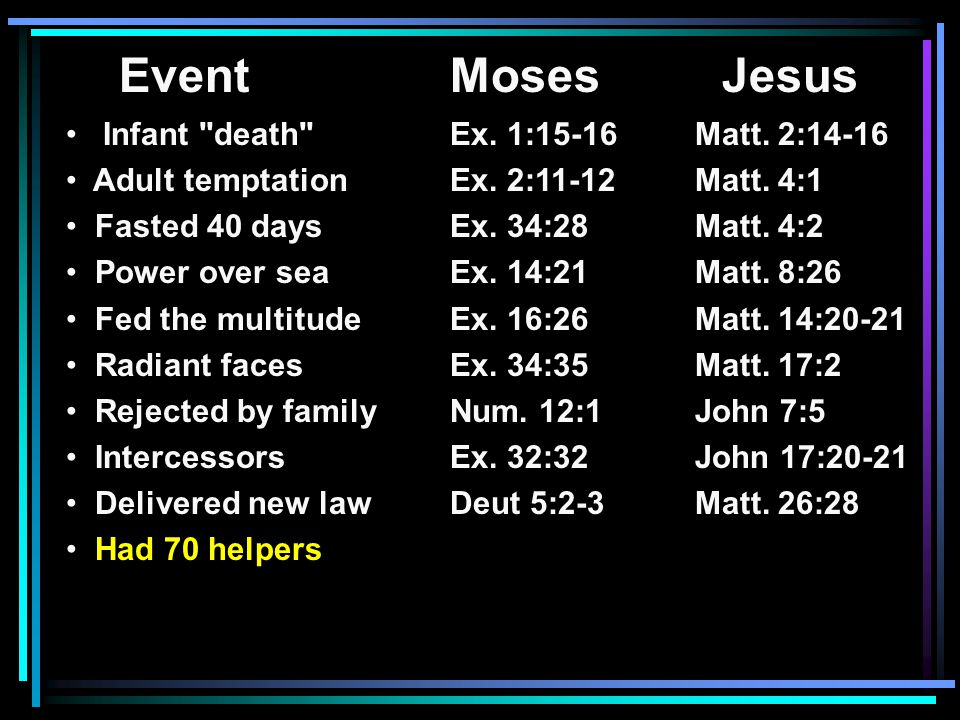 EventMoses Jesus Infant death Ex. 1:15-16 Matt. 2:14-16 Adult temptationEx.