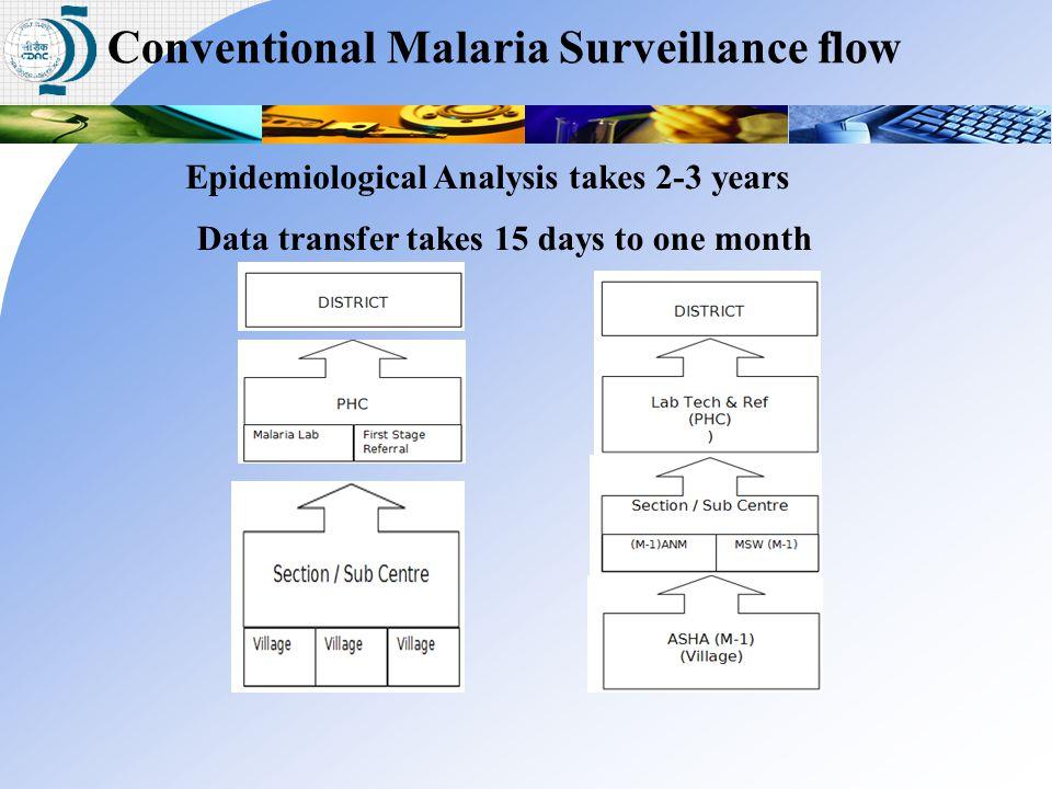 Conventional Malaria Surveillance flow Data transfer takes 15 days to one month Epidemiological Analysis takes 2-3 years