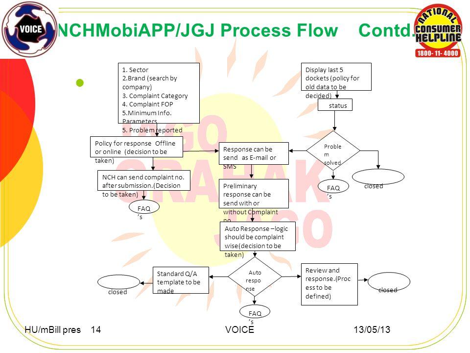 NCHMobiAPP/JGJ Process Flow Contd. HU/mBill pres 14 VOICE 13/05/13 1.