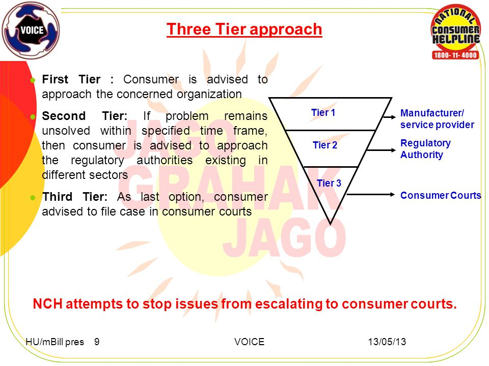 Three Tier approach First Tier : Consumer is advised to approach the concerned organization Second Tier: If problem remains unsolved within specified time frame, then consumer is advised to approach the regulatory authorities existing in different sectors Third Tier: As last option, consumer advised to file case in consumer courts Manufacturer/ service provider Regulatory Authority Consumer Courts Tier 1 Tier 2 Tier 3 NCH attempts to stop issues from escalating to consumer courts.