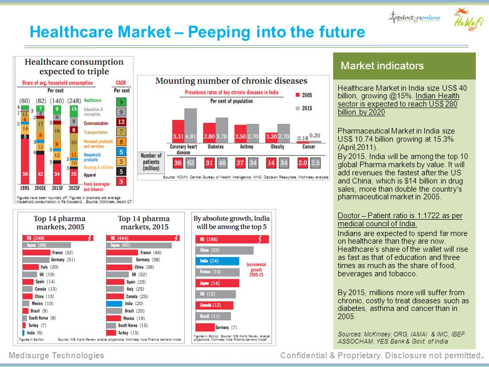 Healthcare Market – Peeping into the future Market indicators Healthcare Market in India size US$ 40 billion, growing @15%.