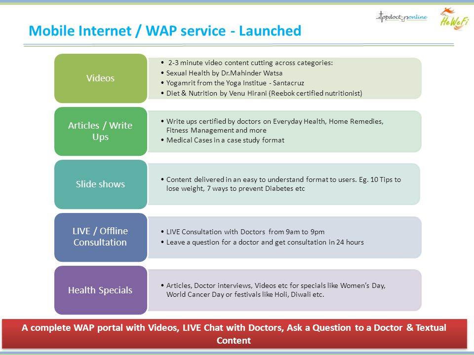 Mobile Internet / WAP service - Launched 2-3 minute video content cutting across categories: Sexual Health by Dr.Mahinder Watsa Yogamrit from the Yoga