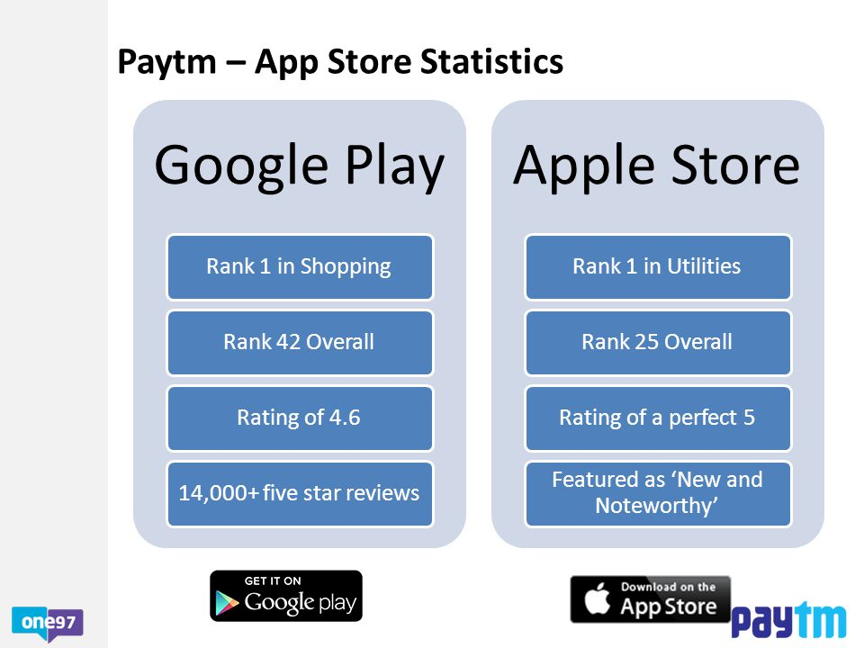 Paytm App – Simple & Beneficial