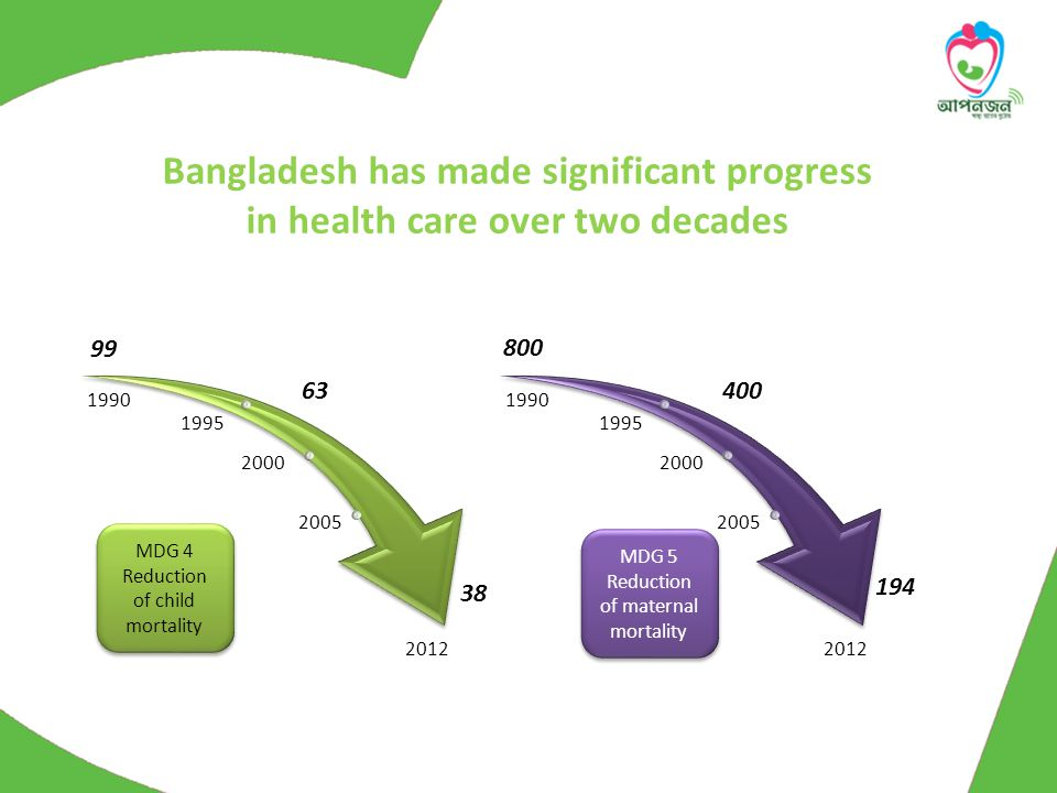 160 million people in Bangladesh