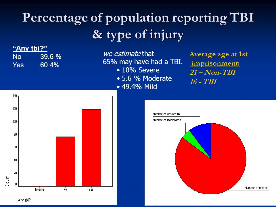"Percentage of population reporting TBI & type of injury ""Any tbi?"" No39.6 % Yes60.4% we estimate that 65% may have had a TBI. 10% Severe 5.6 % Moderat"