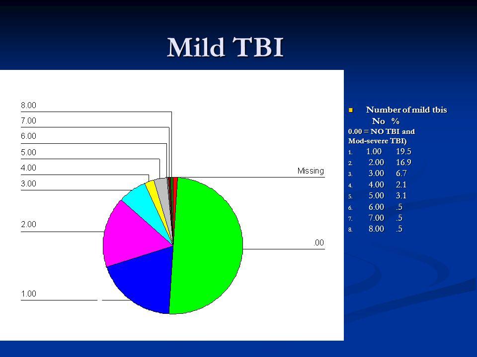 Mild TBI Number of mild tbis Number of mild tbis No % 0.00 = NO TBI and Mod-severe TBI) 1.