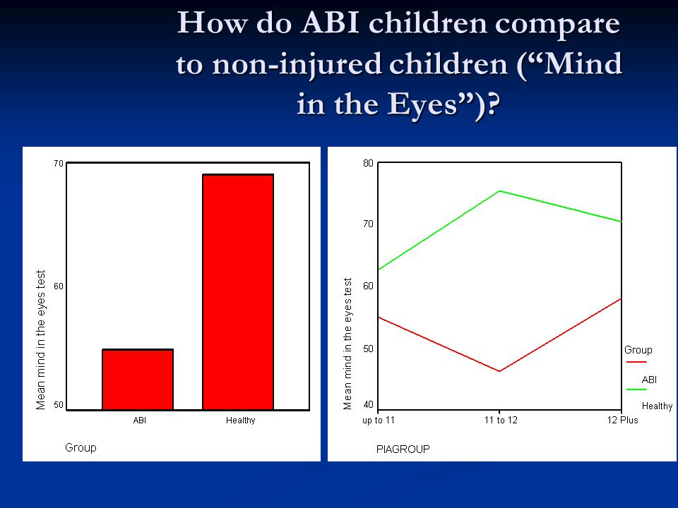 How do ABI children compare to non-injured children ( Mind in the Eyes )