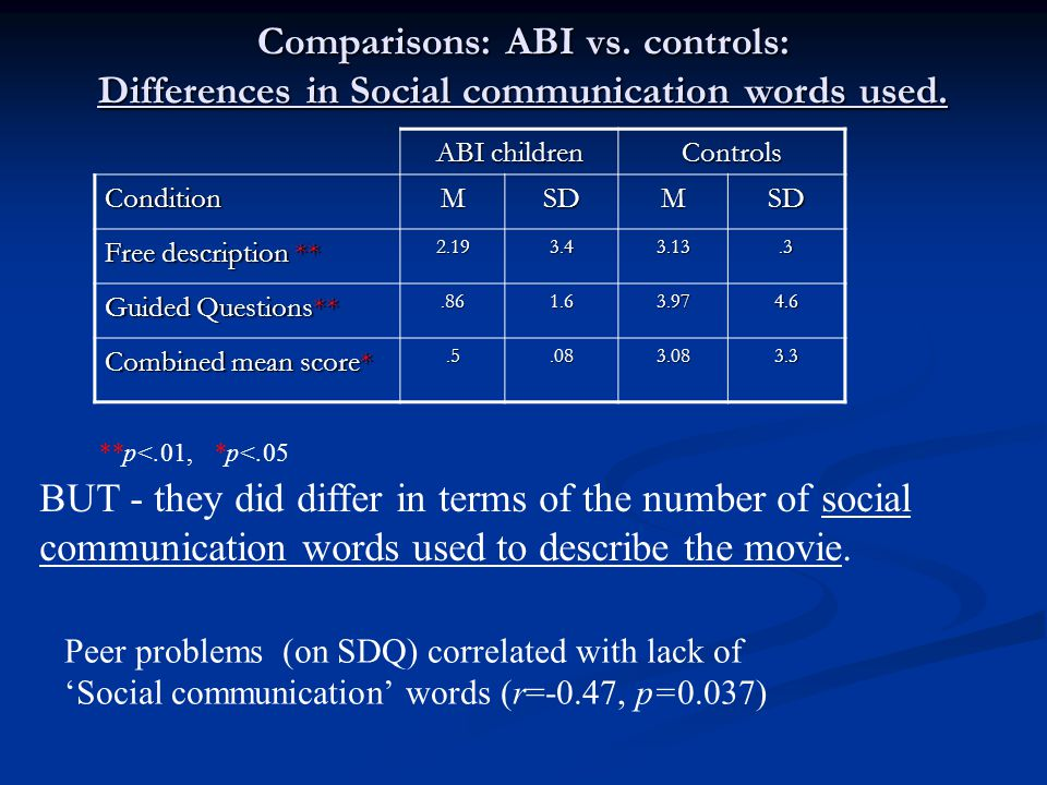 Comparisons: ABI vs. controls: Differences in Social communication words used. ABI children Controls ConditionMSDMSD Free description ** 2.193.43.13.3