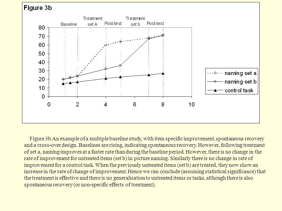 Figure 3b An example of a multiple baseline study, with item specific improvement, spontaneous recovery and a cross-over design. Baselines are rising,