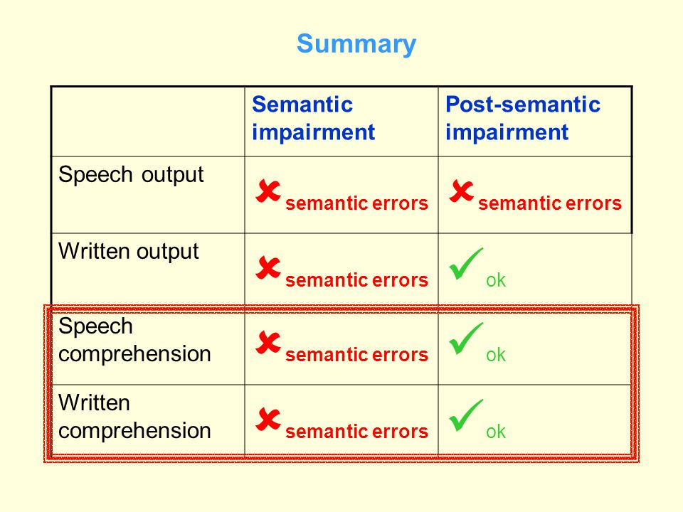 Summary Semantic impairment Post-semantic impairment Speech output  semantic errors Written output  semantic errors ok Speech comprehension  semant