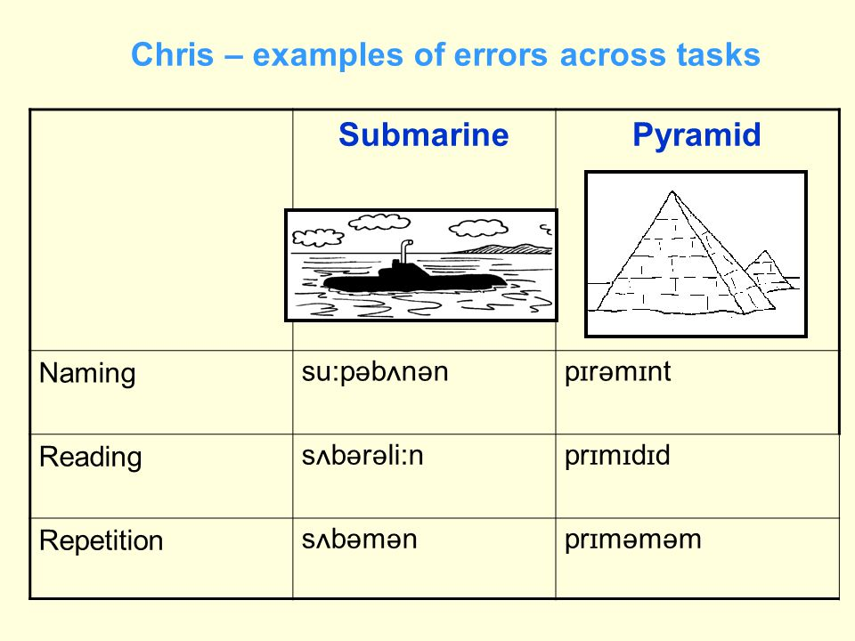 Chris – examples of errors across tasks SubmarinePyramid Naming su:p  b  n  np  r  m  nt Reading s  b  r  li:npr  m  d  d Repetition sbm