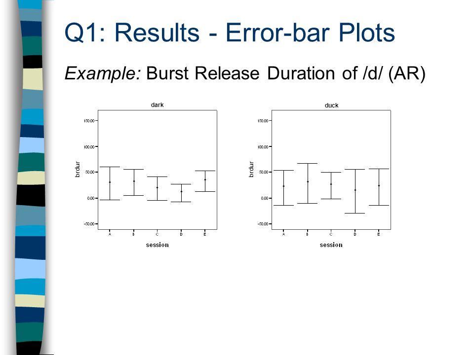 Q1: Results - Error-bar Plots Example: Burst Release Duration of /d/ (AR) dark duck