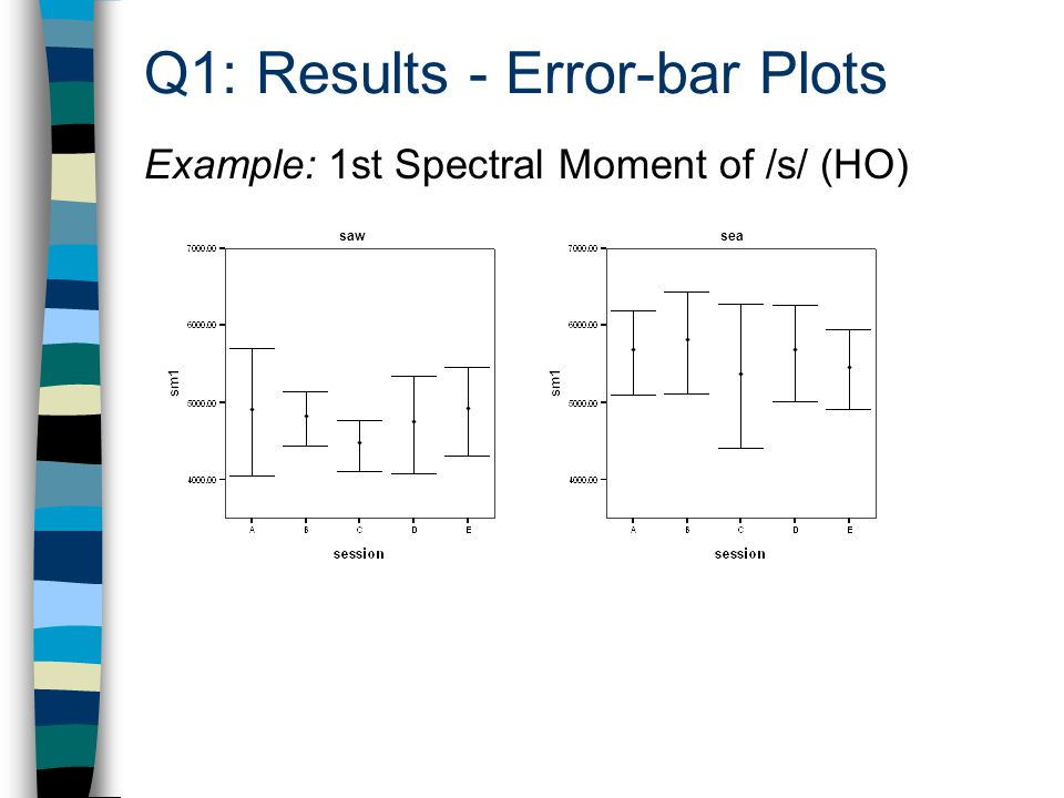 Q1: Results - Error-bar Plots Example: 1st Spectral Moment of /s/ (HO) sawsea