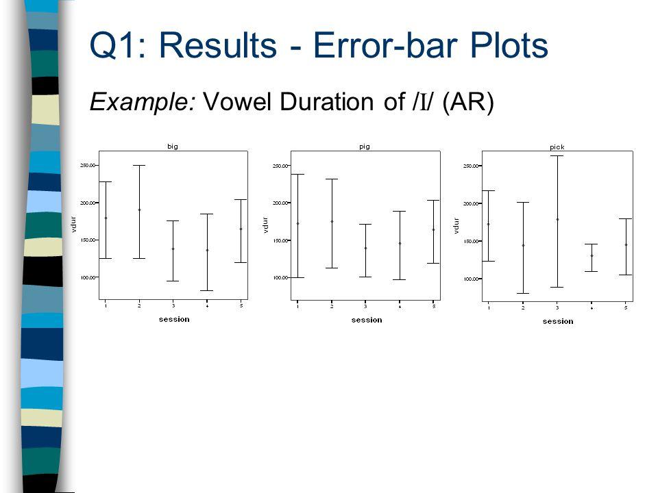 Q1: Results - Error-bar Plots Example: Vowel Duration of / I / (AR)