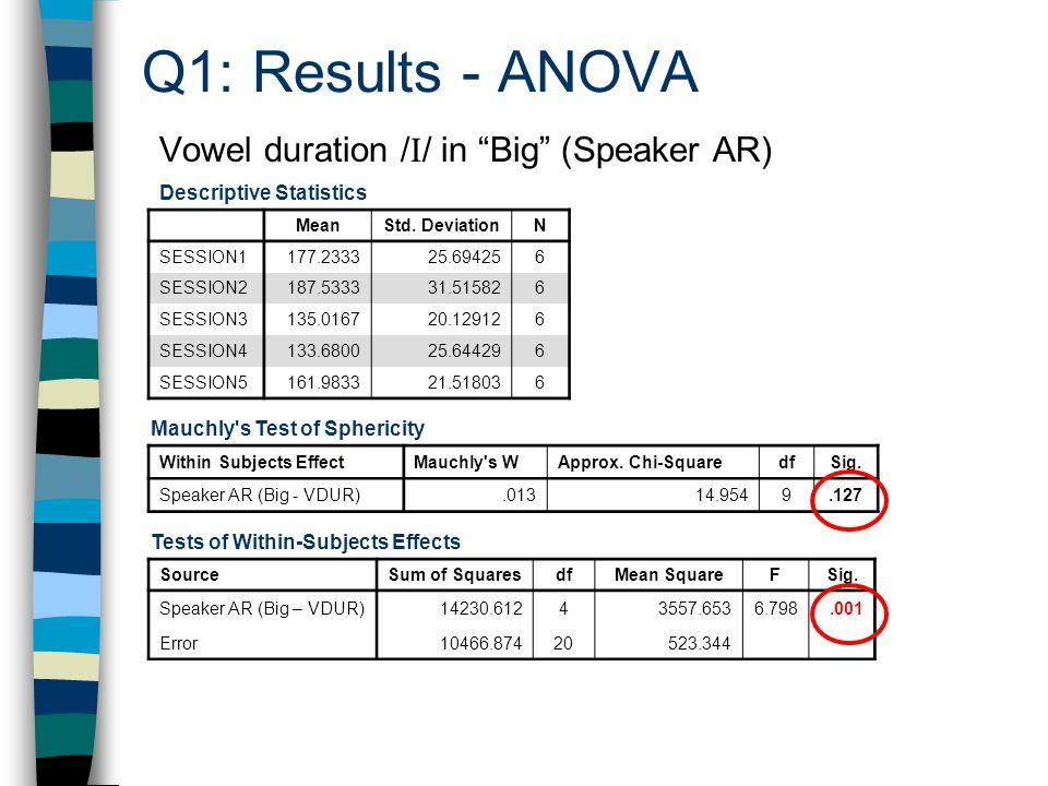 Vowel duration / I / in Big (Speaker AR) Descriptive Statistics MeanStd.