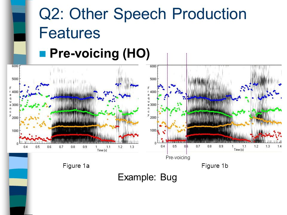 Q2: Other Speech Production Features Pre-voicing (HO) Pre-voicing Example: Bug Figure 1aFigure 1b