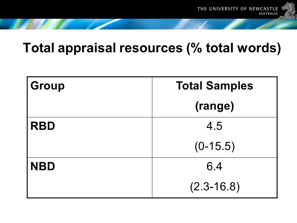 Total appraisal resources (% total words) GroupTotal Samples (range) RBD4.5 (0-15.5) NBD6.4 (2.3-16.8)