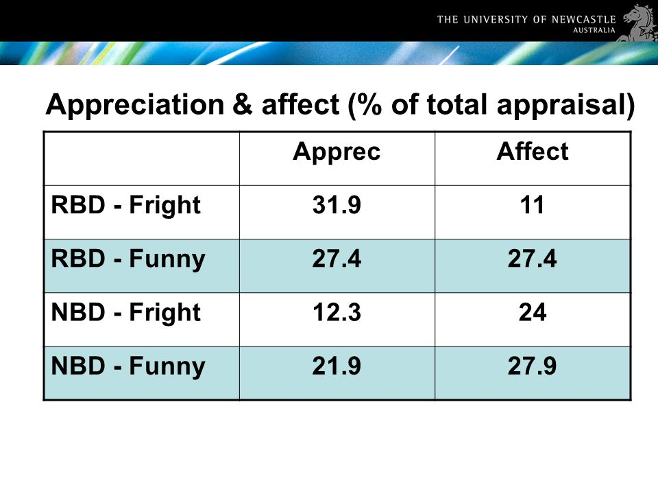 Appreciation & affect (% of total appraisal) ApprecAffect RBD - Fright31.911 RBD - Funny27.4 NBD - Fright12.324 NBD - Funny21.927.9