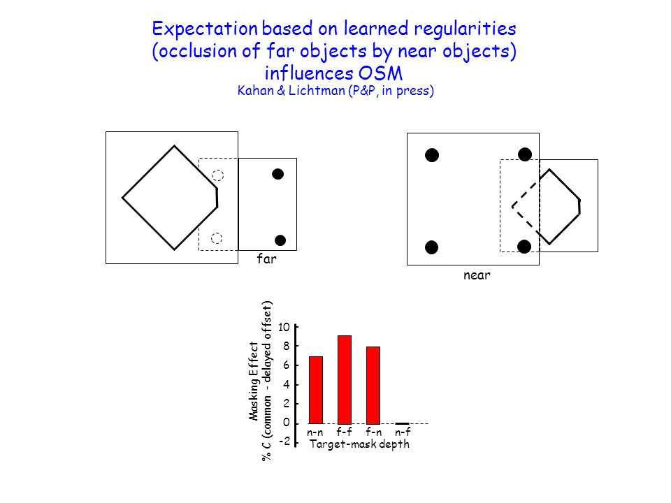 Expectation based on learned regularities (occlusion of far objects by near objects) influences OSM Kahan & Lichtman (P&P, in press) near far 0 4 2 8 6 10 -2 Masking Effect % C (common - delayed offset) n-nf-ff-nn-f Target-mask depth