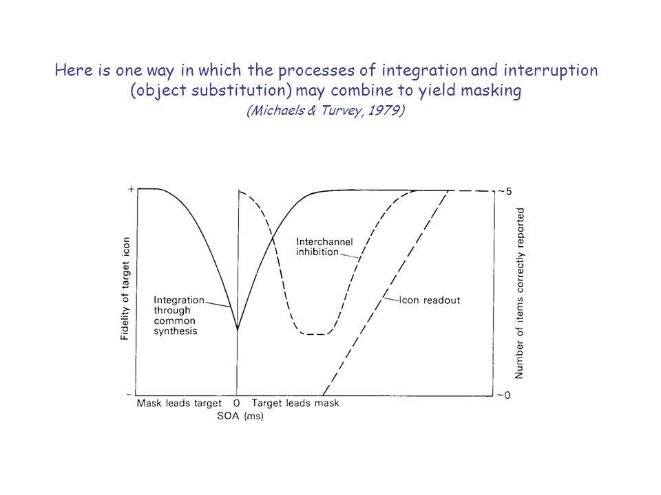 Here is one way in which the processes of integration and interruption (object substitution) may combine to yield masking (Michaels & Turvey, 1979)