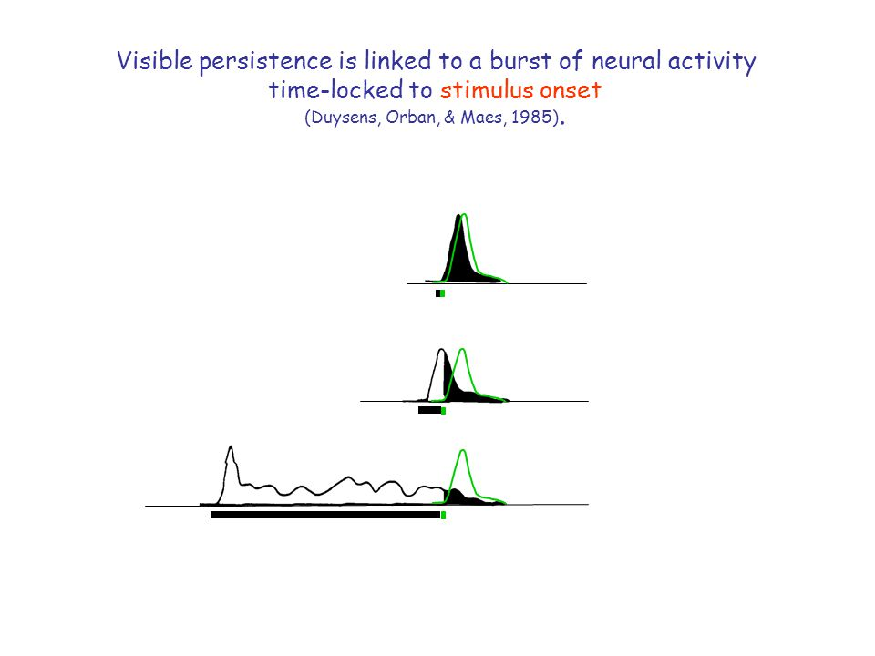 Visible persistence is linked to a burst of neural activity time-locked to stimulus onset (Duysens, Orban, & Maes, 1985).