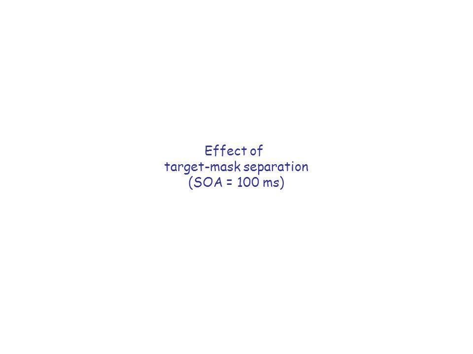Effect of target-mask separation (SOA = 100 ms)