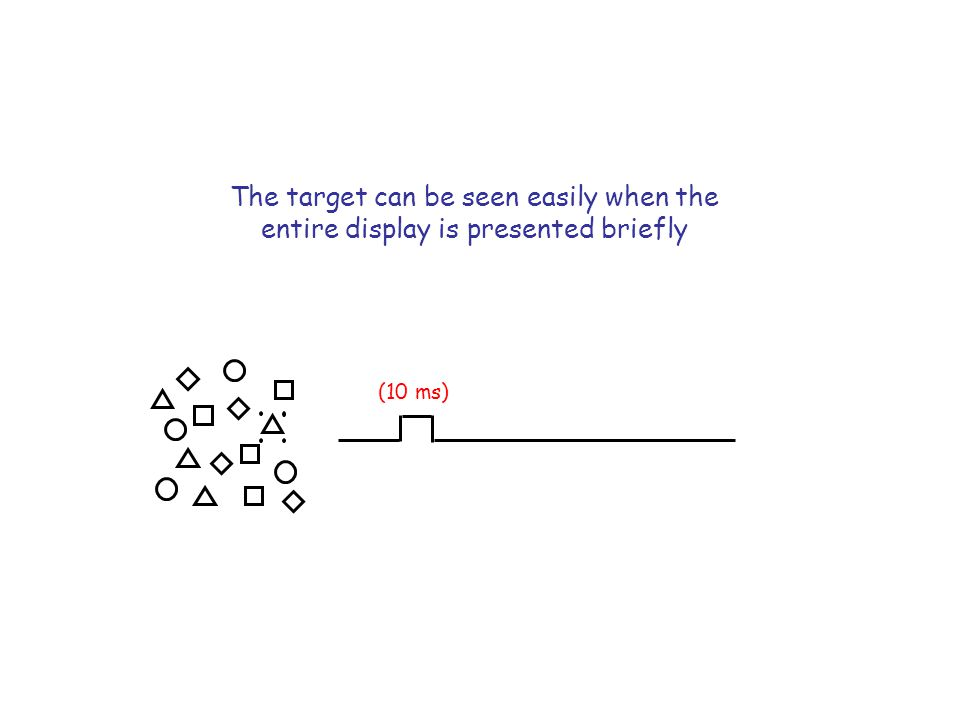 The target can be seen easily when the entire display is presented briefly (10 ms)