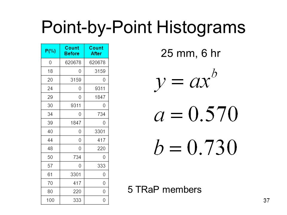37 Point-by-Point Histograms P(%) Count Before Count After 0620678 1803159 2031590 2409311 2901847 3093110 340734 3918470 4003301 440417 480220 507340 570333 6133010 704170 802200 1003330 25 mm, 6 hr 5 TRaP members