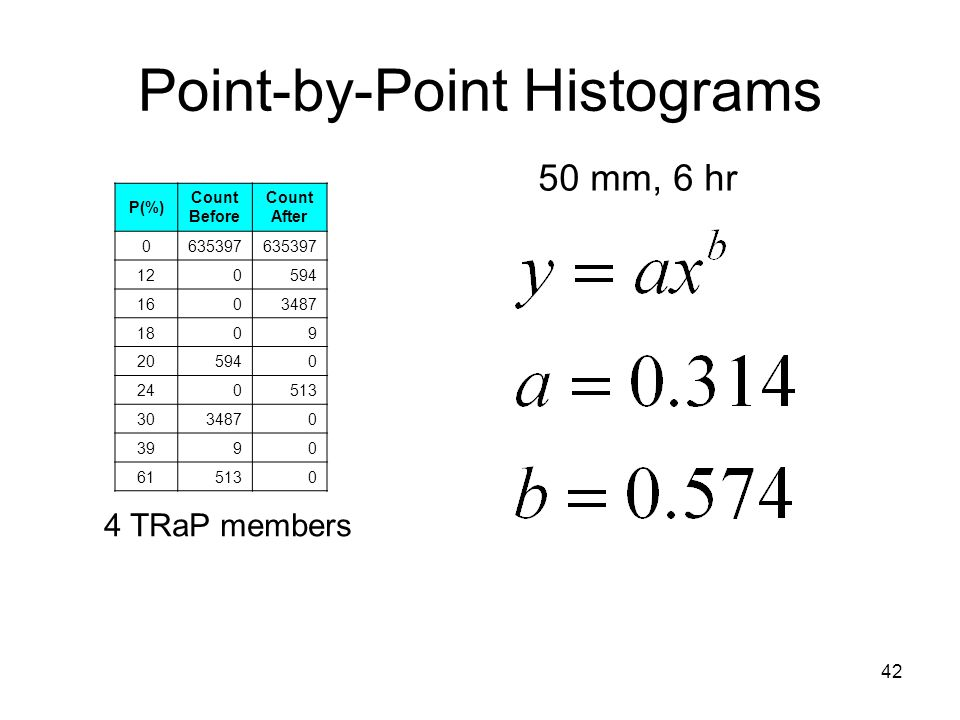 42 Point-by-Point Histograms 50 mm, 6 hr 4 TRaP members P(%) Count Before Count After 0635397 120594 1603487 1809 205940 240513 3034870 3990 615130